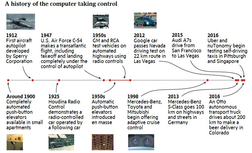 汽车自驾系统研发可从航空自驾系统发展中获取部分参考