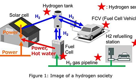 东芝公司开发出功率消耗极低的新型氢气传感器