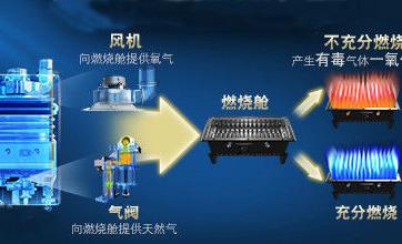 智能热水器采用传感技术监测一氧化碳泄露
