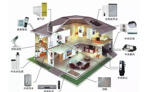 智能建筑行业应用中的智能传感器技术运用