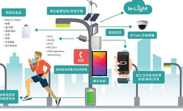 全球智慧路灯市场预测及相关新技术的应用