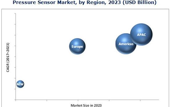 今年全球压力传感器市场分析:差压传感器将迎来高增长