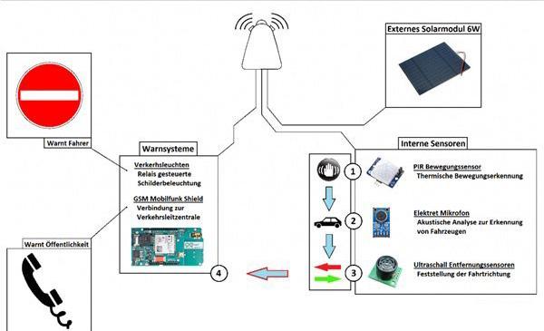德国工程师开发出一种新型交通安全传感系统