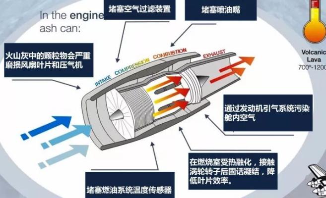 浅谈火山喷发对飞机发动机上传感器的影响