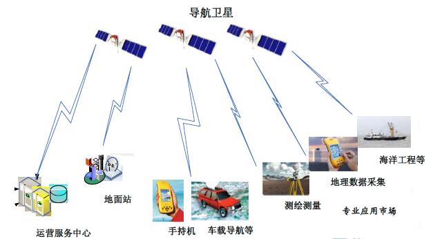卫星导航系统指路导航应用的简单原理和发展现状