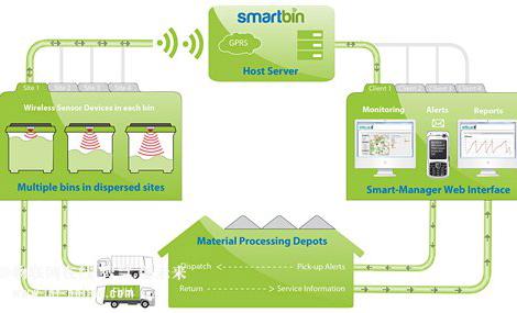国外多个垃圾管理解决方案中的物联网传感技术