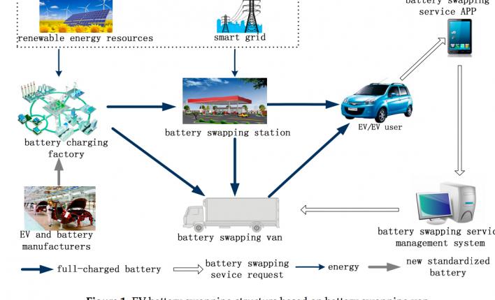 充电桩加装GPS模块和数据芯片为车主实现智能服务