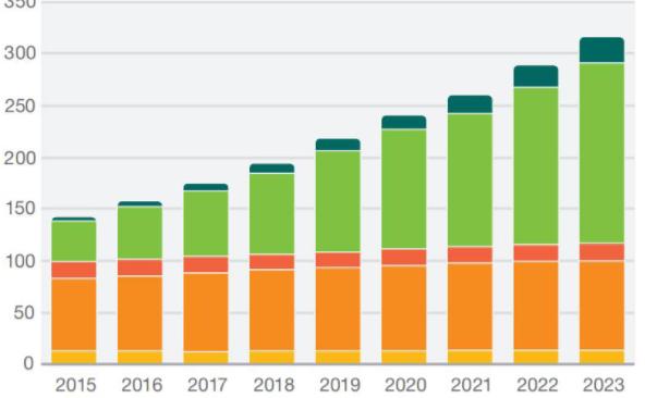 市场预计蜂窝物联网设备到2023年将达18亿台
