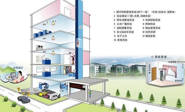 国外城市智能管理解决方案中的传感技术应用