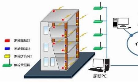 MEMS传感器将用于日本新型建筑物结构监测系统中