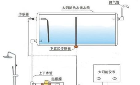 浅谈光电液位传感器在常见的家庭热水器设备中的应用