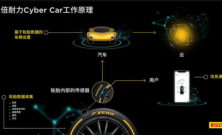 倍耐力推出新型智能系统:让轮胎和汽车通过传感器实现互通
