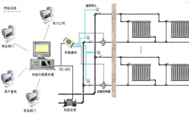 温度传感器在家电产品和医疗机构中的广泛应用