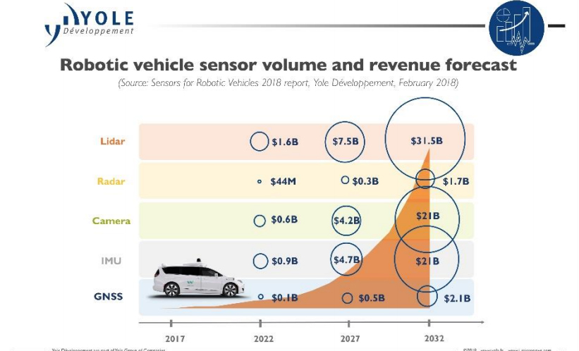 Yole预测2032年自动驾驶传感器规模将达770亿美元