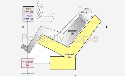 苹果最新申请了一项无人驾驶车载VR专利