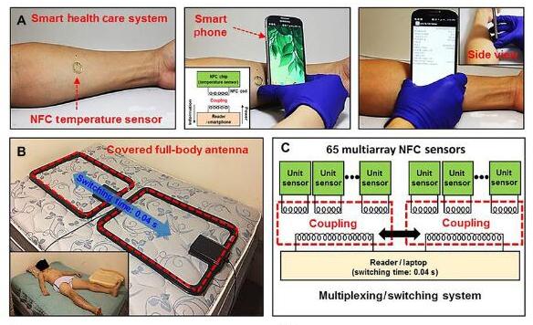 这种新型传感器系统可实现无电池监测患者生理数据