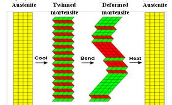 记忆合金薄膜在MEMS器件中的新应用