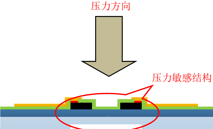 SOI高温压力传感器的技术原理及研究应用
