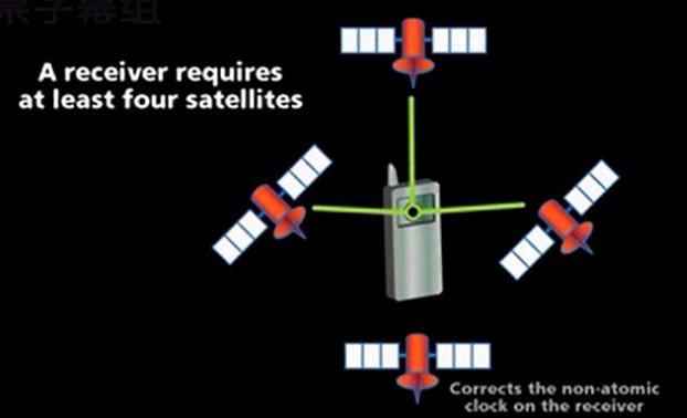 原子钟的工作原理及其在GPS系统中的应用