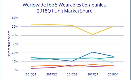 市场上带传感器的服装类可穿戴产品持续增长