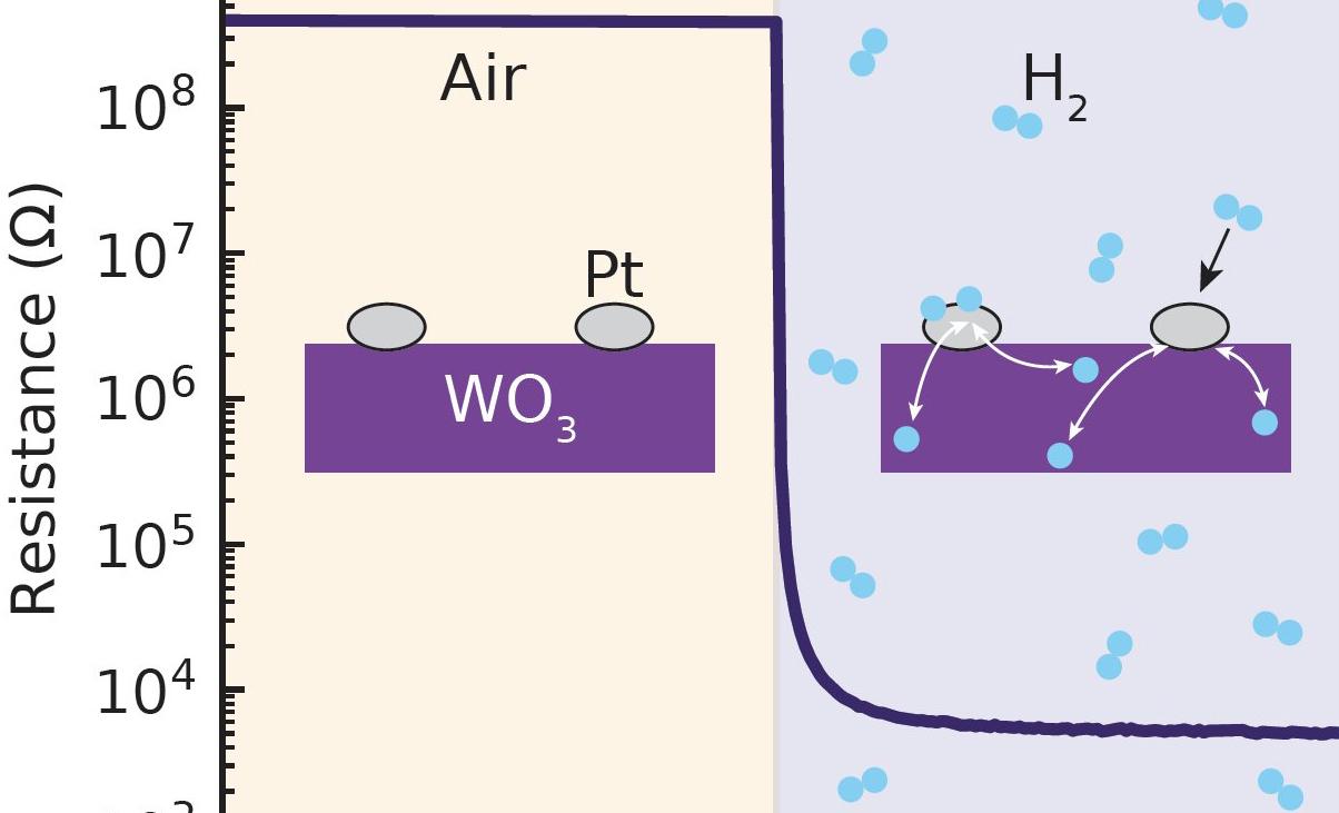 国外开发出可在室温下使用的氢气传感器