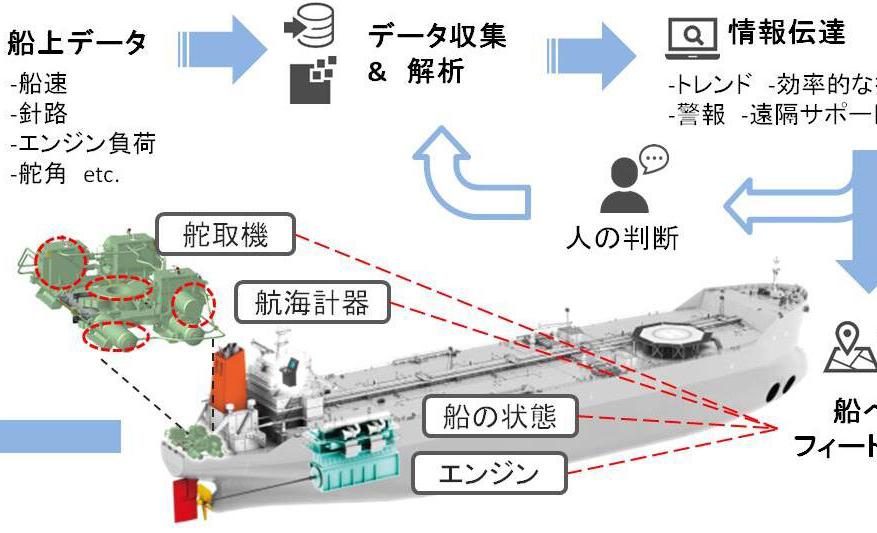日本船企开发智能操舵装置:配有压力传感器等多种传感器