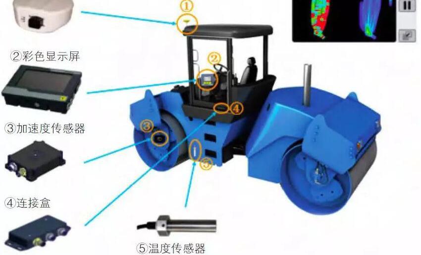 传感器技术用于公路施工智能化监管应用中
