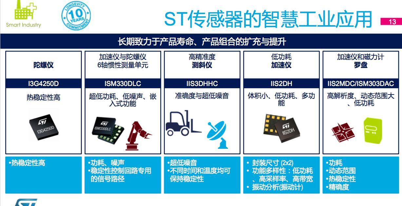 意法半导体mems传感器在汽车和工业领域的最新应用
