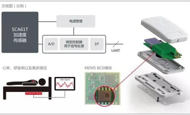 村田看好MEMS传感器在运动医疗可穿戴设备中的未来应用